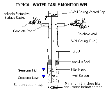 Typical Water Table Monitoring Well
